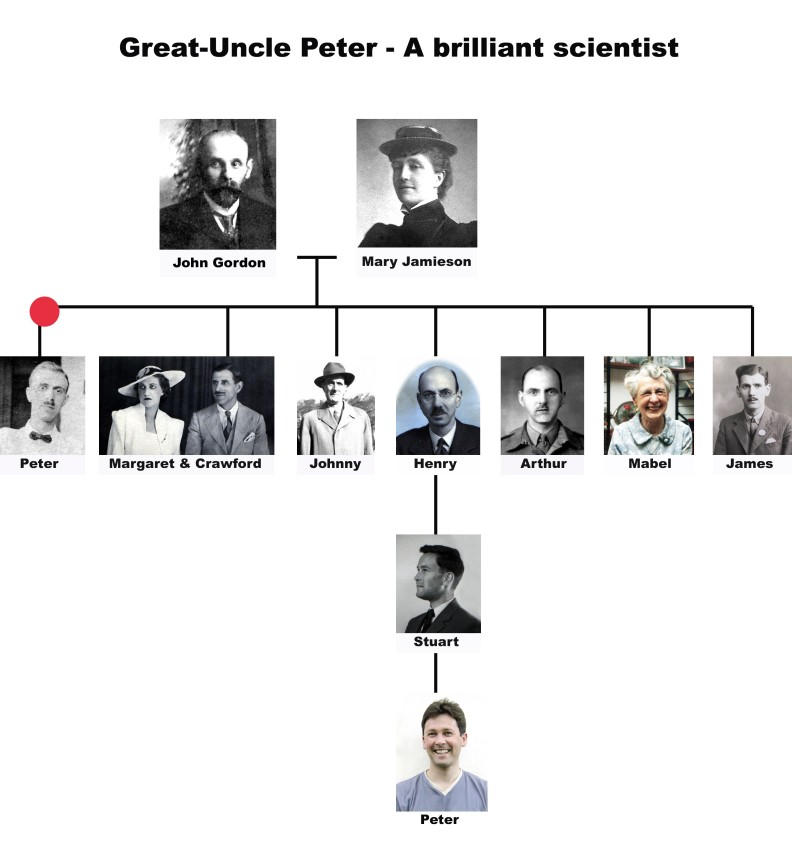 Great Uncle Peter