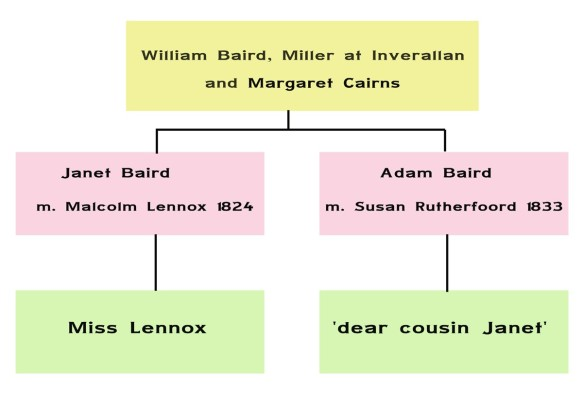 Miss Lennox and the Bairds of Drumdruills