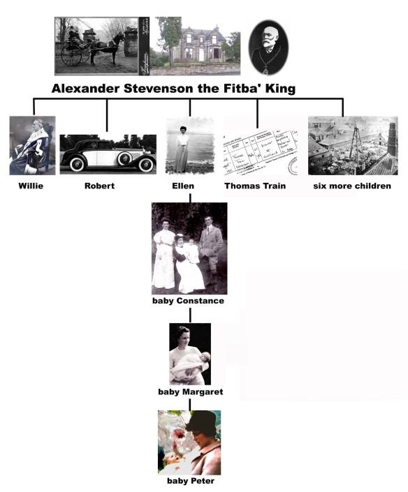 Stevenson family tree