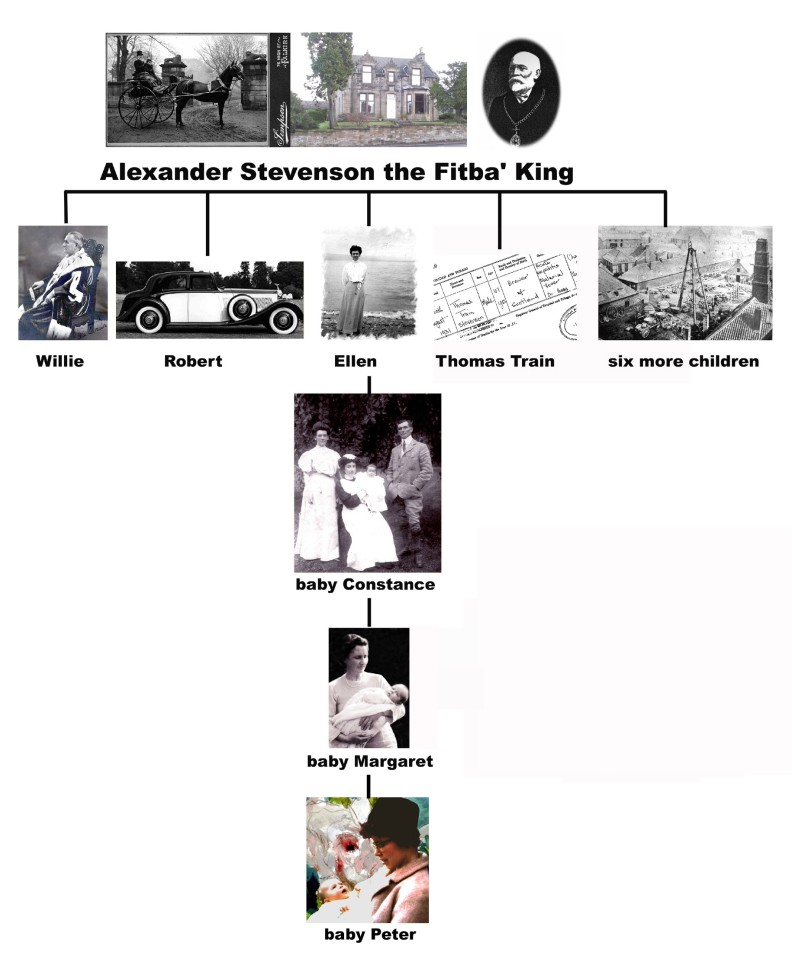 Stevenson family tree