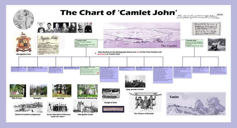 Camlet John's chart